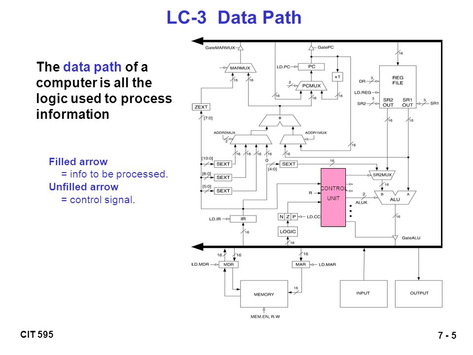 LC-3 Data Path CONTROL. UNIT. The data path of a computer is all the logic used to process information.
