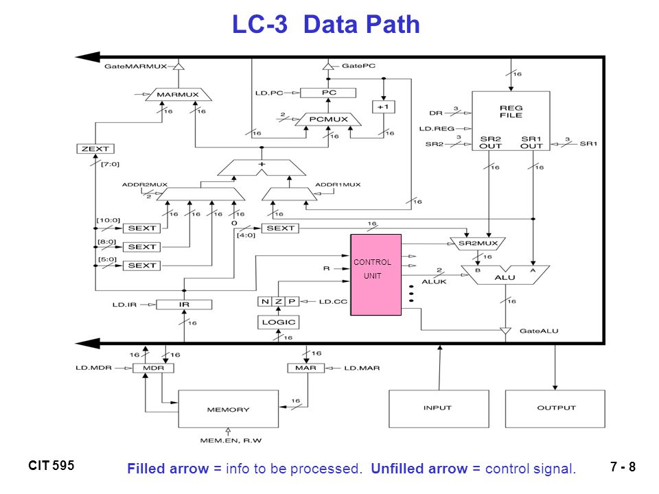 LC-3 Data Path CONTROL UNIT Filled arrow = info to be processed. Unfilled arrow = control signal.