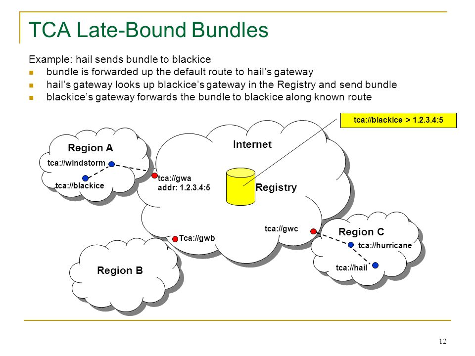 TCA Late-Bound Bundles