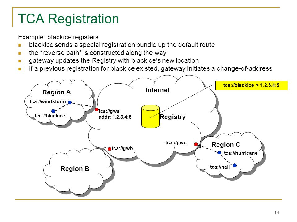 TCA Registration Example: blackice registers