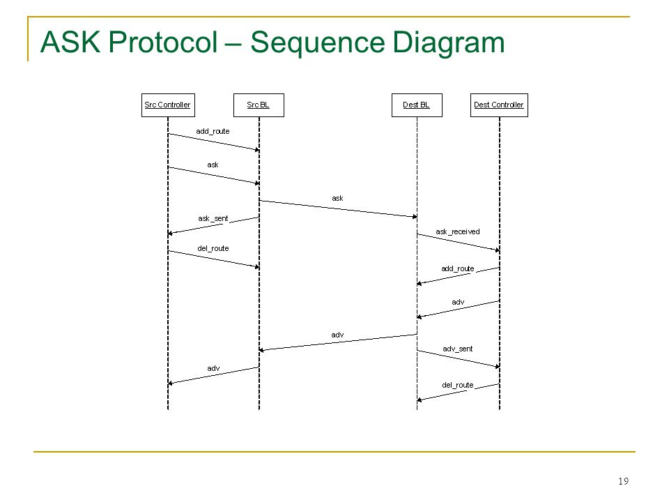 ASK Protocol – Sequence Diagram