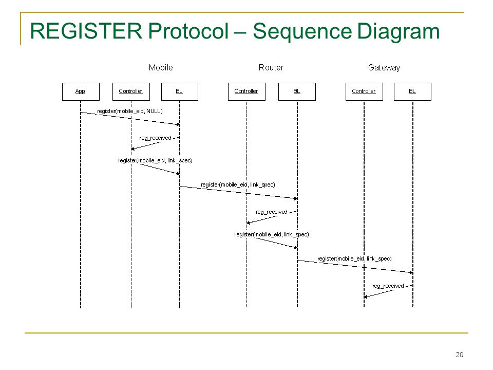REGISTER Protocol – Sequence Diagram