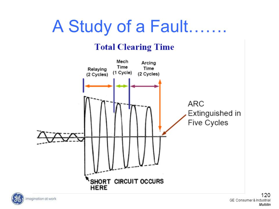 A Study of a Fault……. 120 GE Consumer & Industrial Multilin
