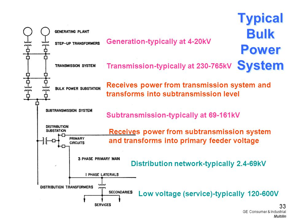 Typical Bulk Power System