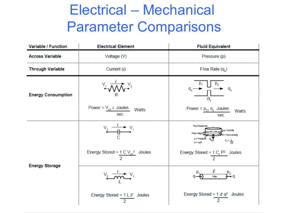 Electrical – Mechanical Parameter Comparisons