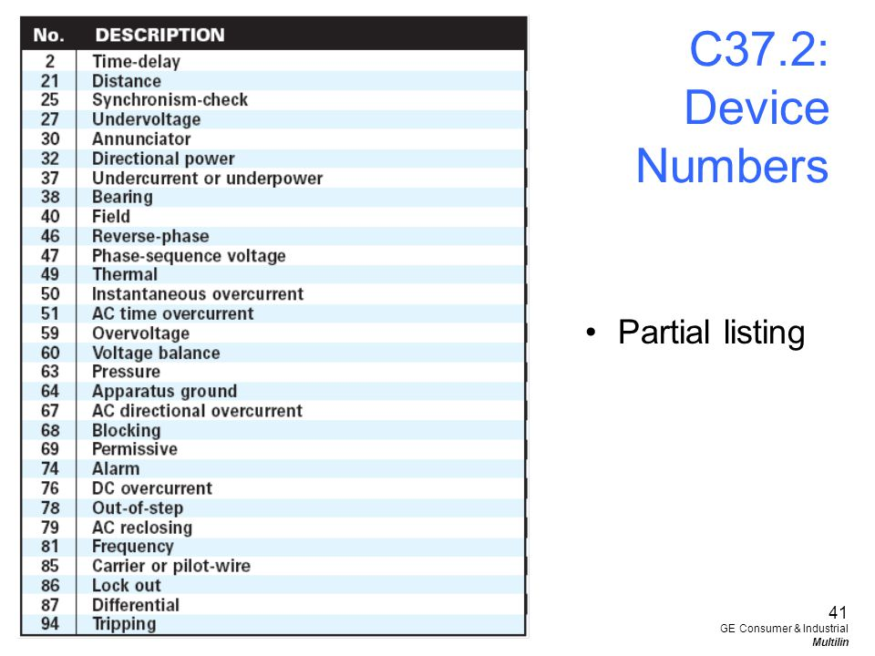 C37.2: Device Numbers Partial listing 41 GE Consumer & Industrial