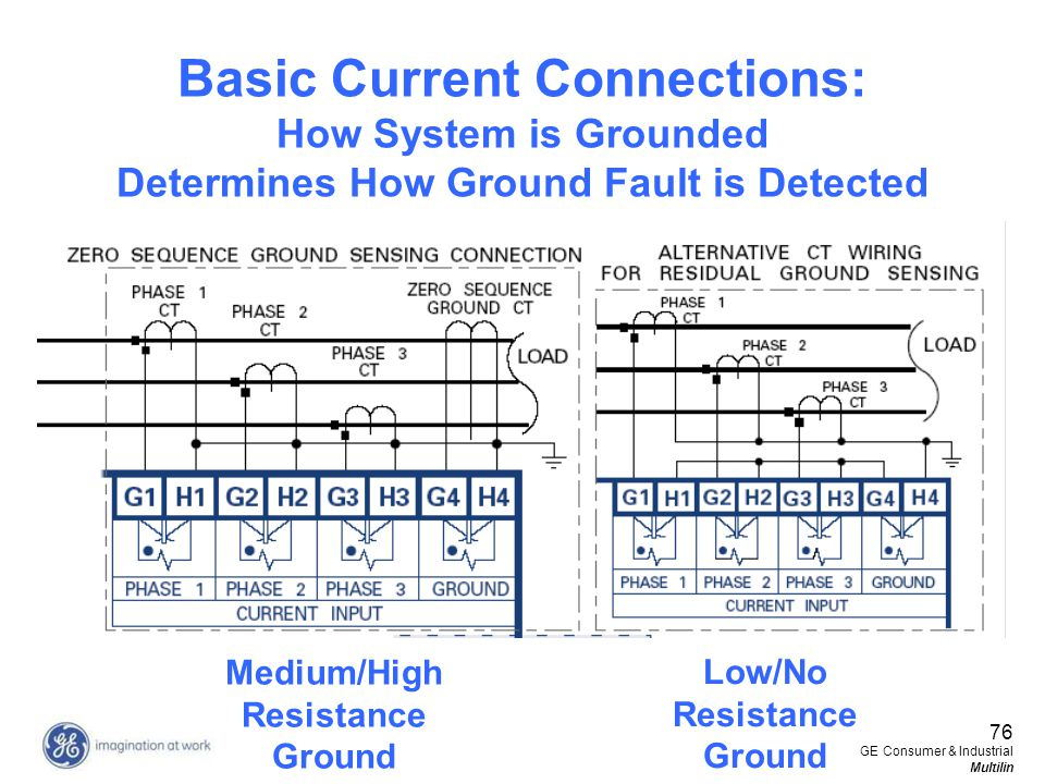 Medium/High Resistance Ground Low/No Resistance Ground