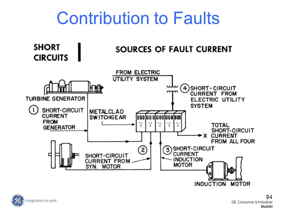 Contribution to Faults