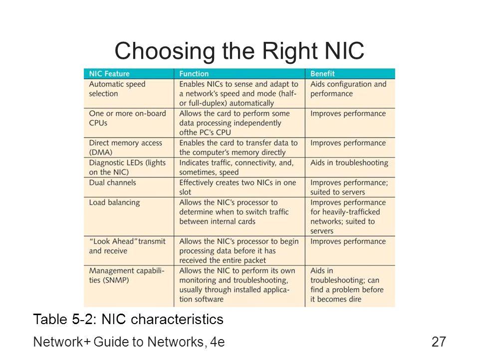 Choosing the Right NIC Table 5-2: NIC characteristics