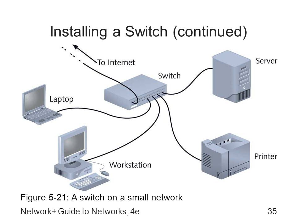 Installing a Switch (continued)