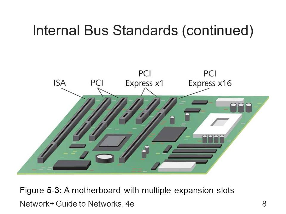 Internal Bus Standards (continued)