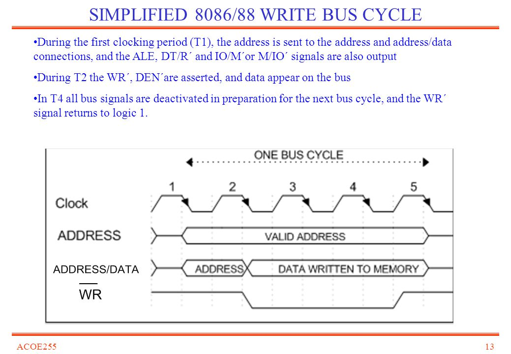 SIMPLIFIED 8086/88 WRITE BUS CYCLE