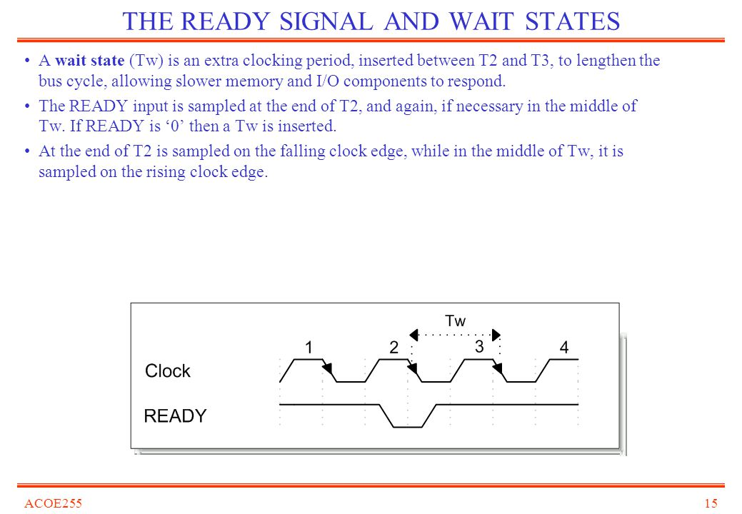 THE READY SIGNAL AND WAIT STATES