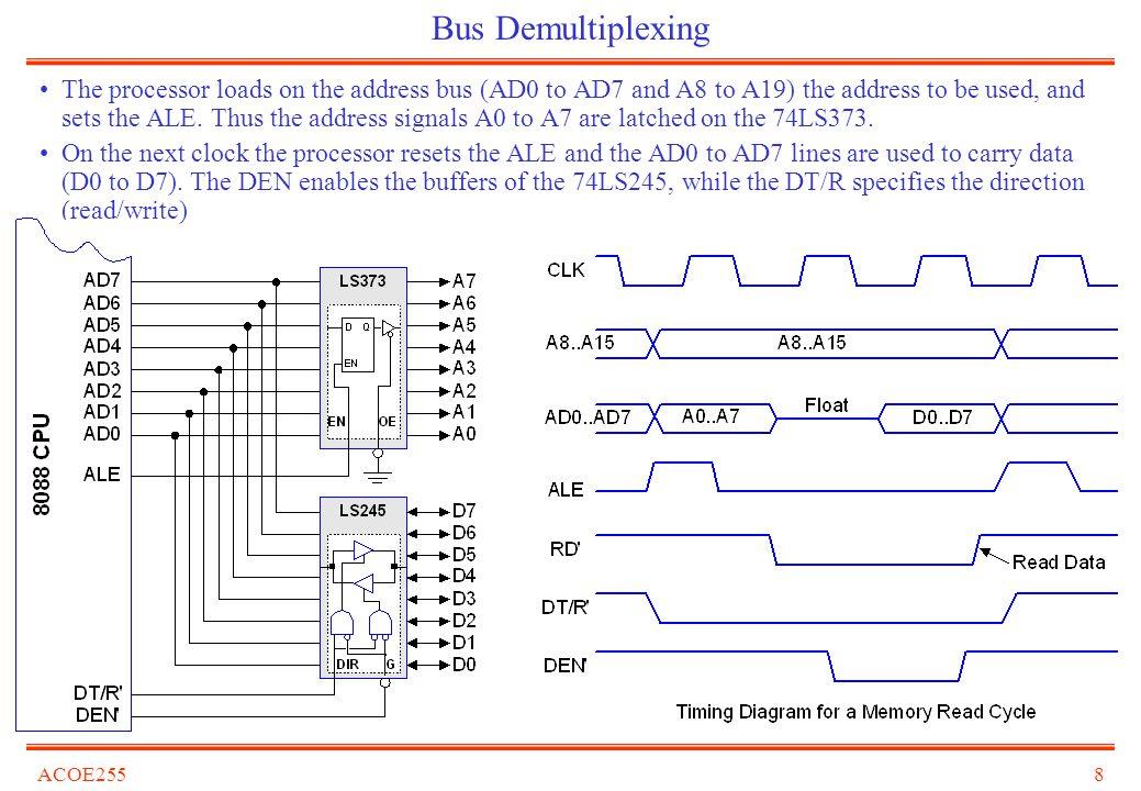 Bus Demultiplexing