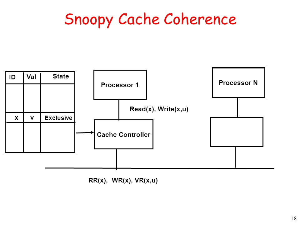 Snoopy Cache Coherence