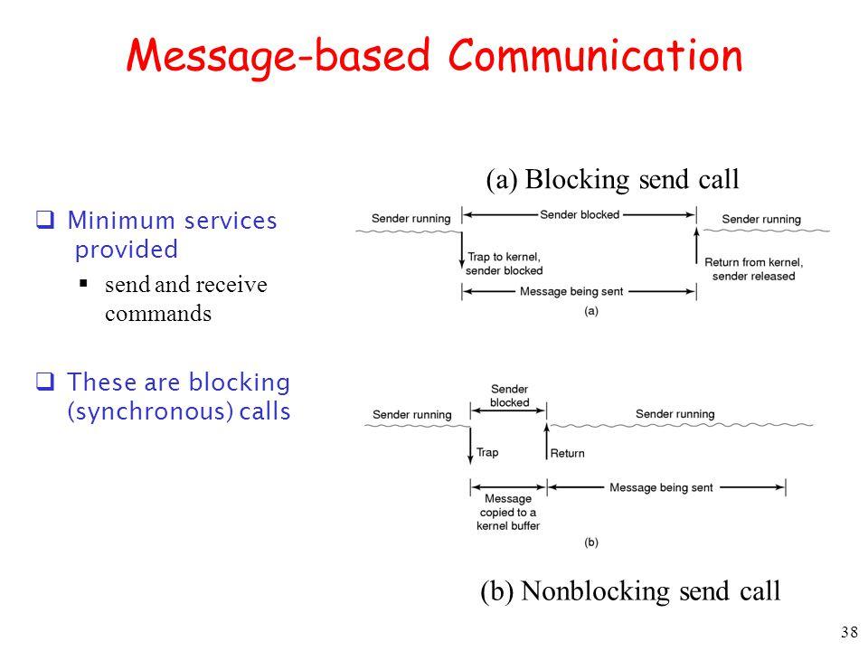 Message-based Communication