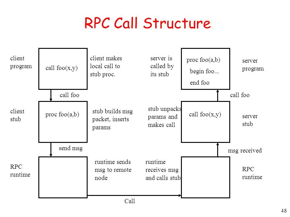 RPC Call Structure client program client makes local call to