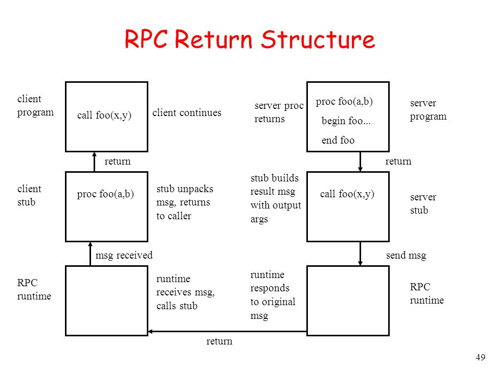RPC Return Structure client program proc foo(a,b) begin foo... end foo