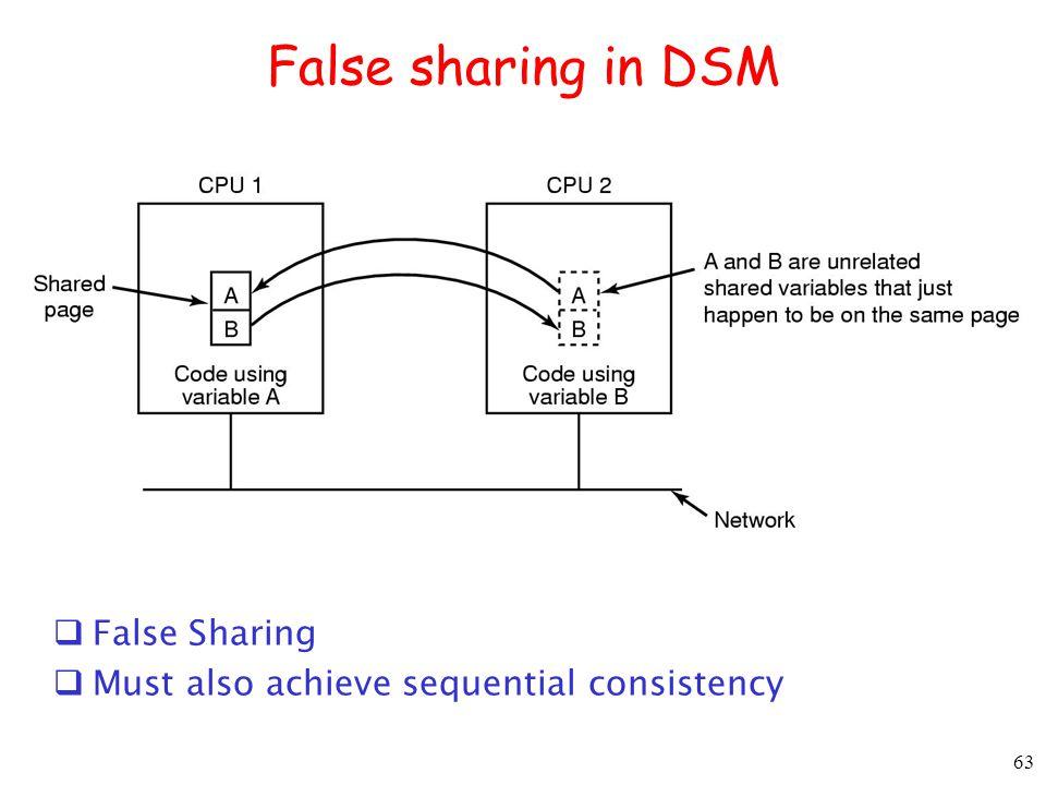 False sharing in DSM False Sharing