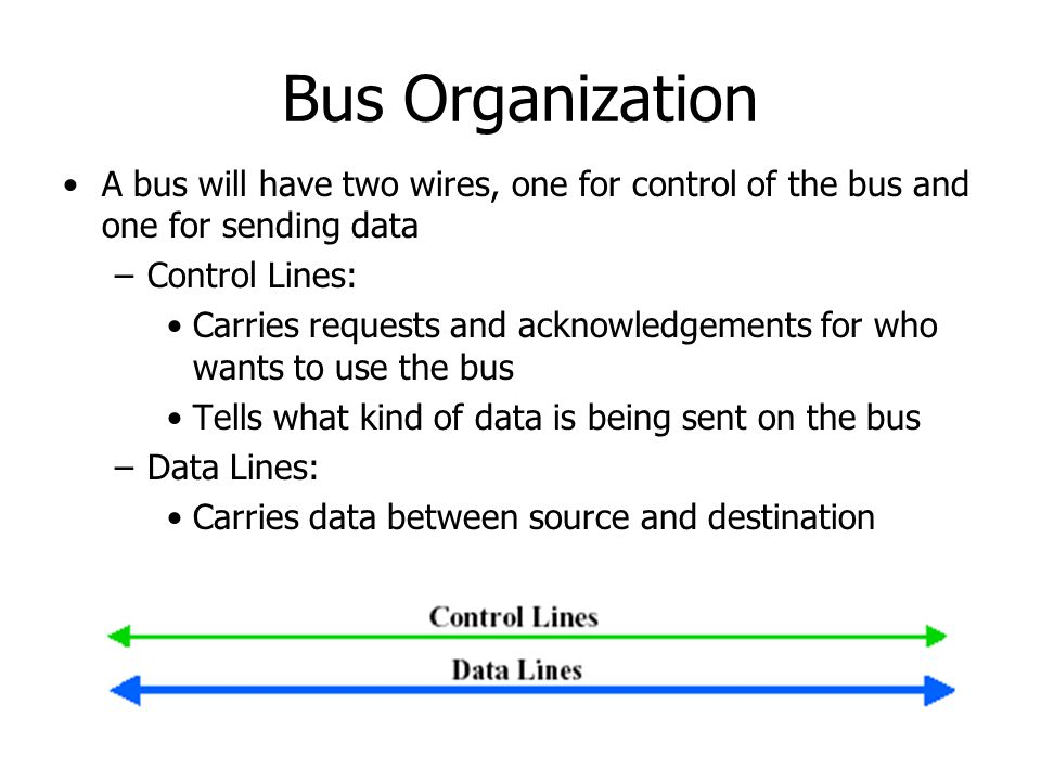 Bus Organization A bus will have two wires, one for control of the bus and one for sending data. Control Lines: