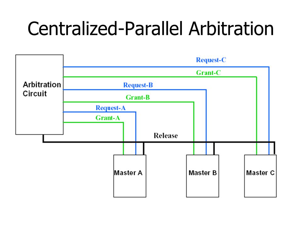 Centralized-Parallel Arbitration
