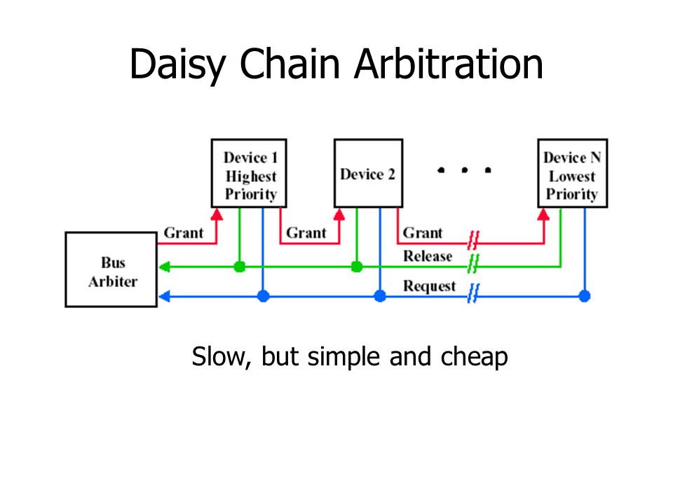 Daisy Chain Arbitration