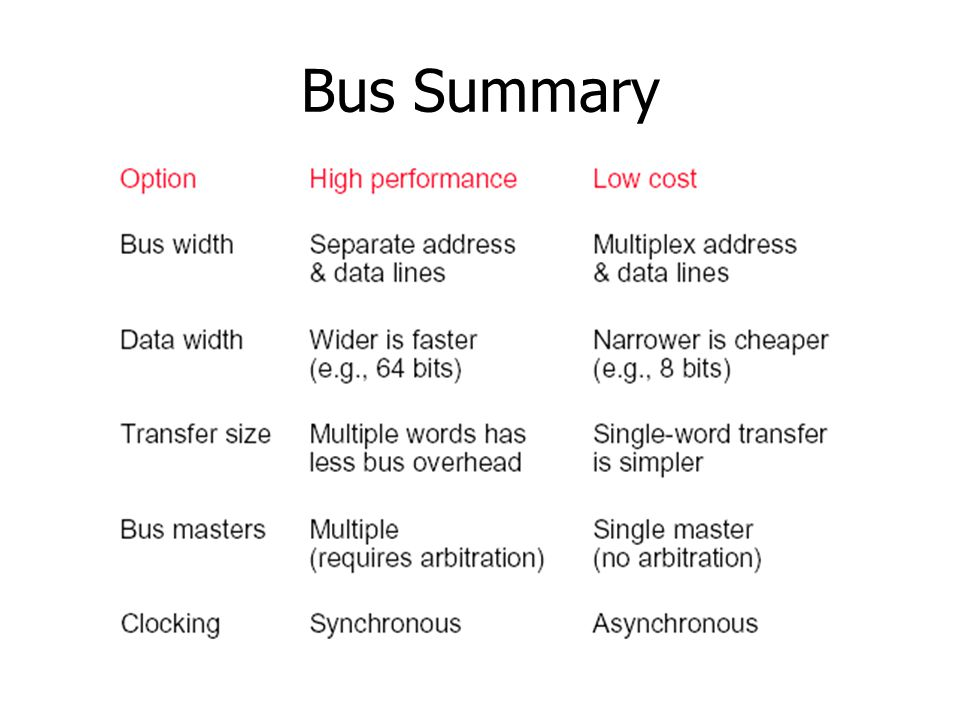Bus Summary