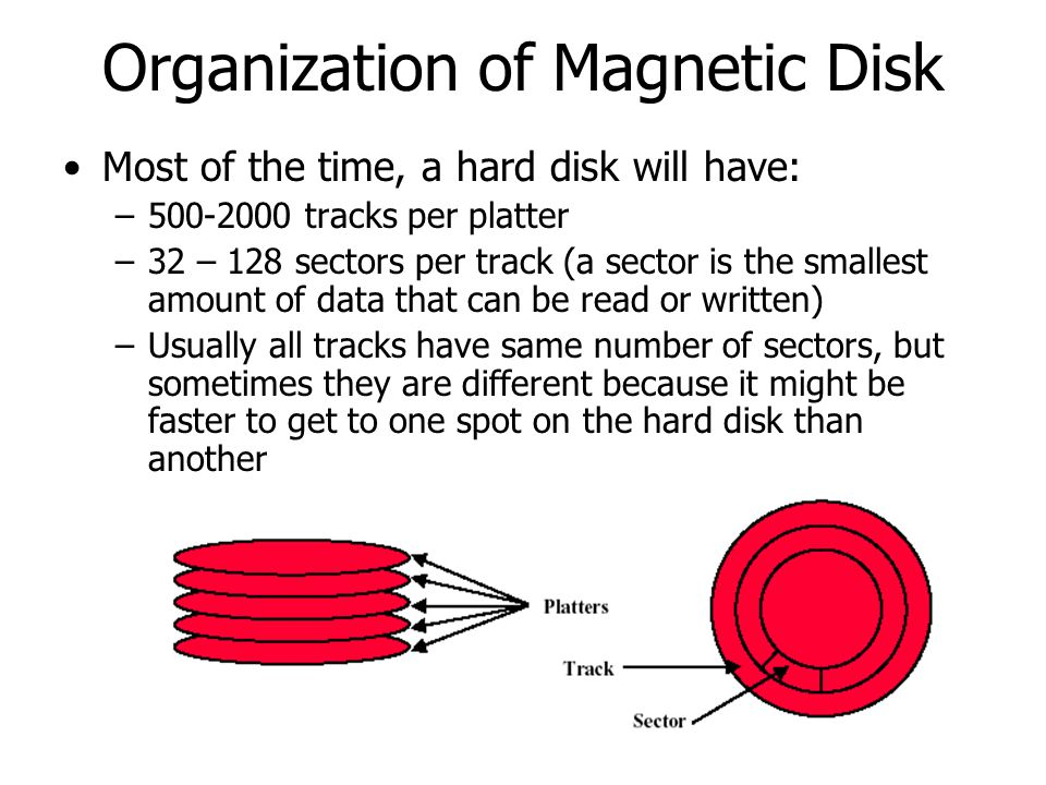 Organization of Magnetic Disk