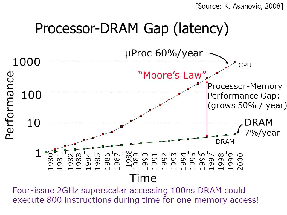 Processor-DRAM Gap (latency)