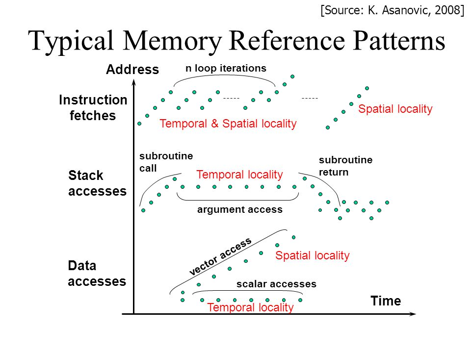 Typical Memory Reference Patterns