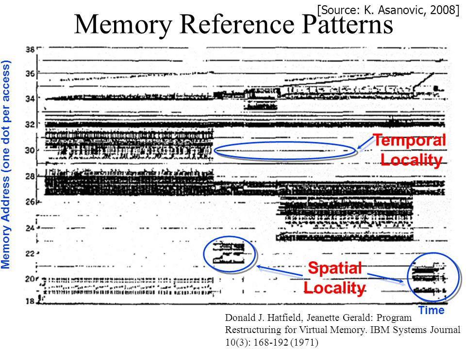 Memory Reference Patterns