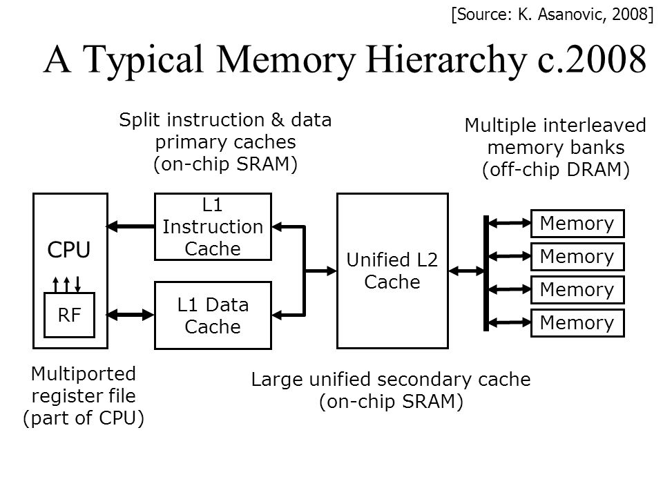 A Typical Memory Hierarchy c.2008