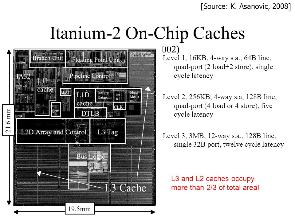 Itanium-2 On-Chip Caches (Intel/HP, 2002)