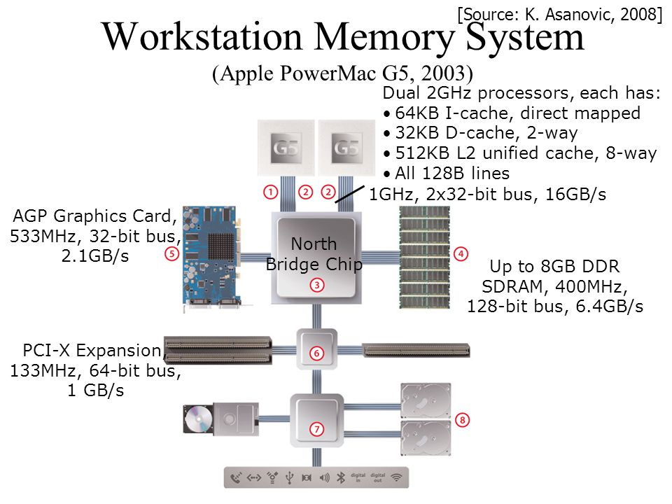 Workstation Memory System (Apple PowerMac G5, 2003)