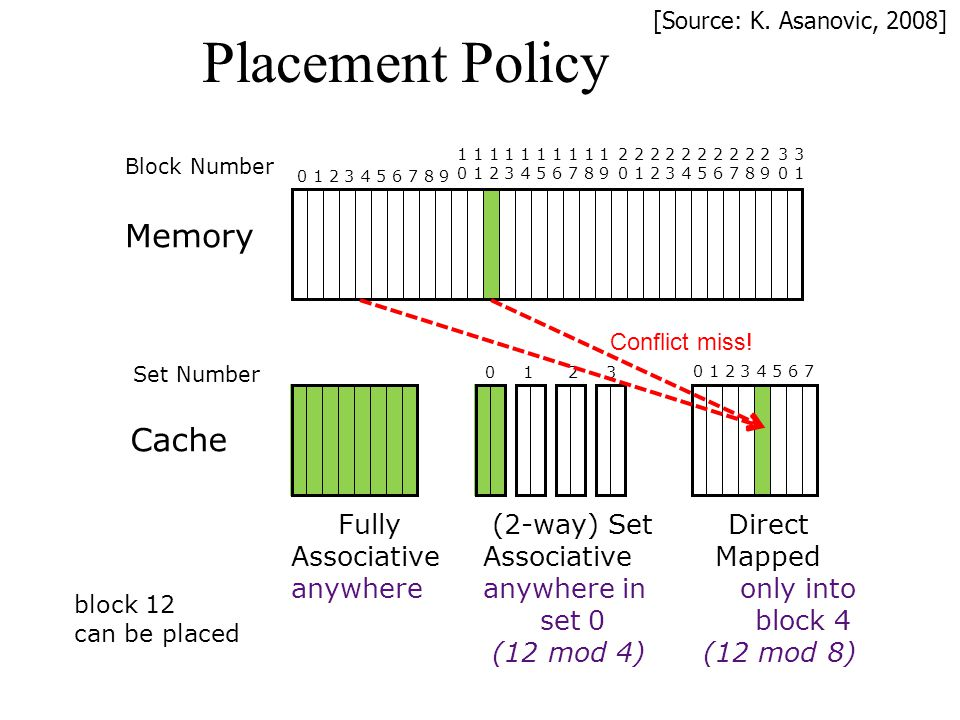Placement Policy Memory Cache Fully (2-way) Set Direct