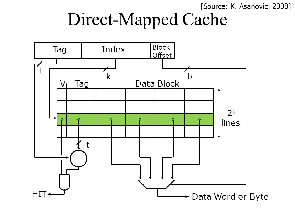 Direct-Mapped Cache Tag Index t k b V Tag Data Block 2k lines t = HIT
