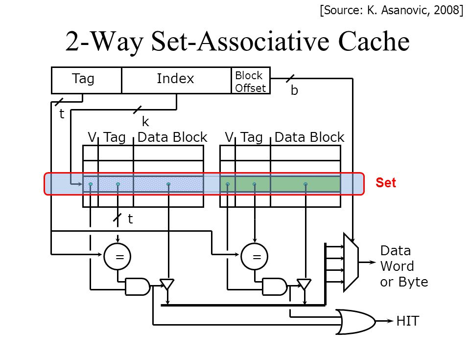 2-Way Set-Associative Cache
