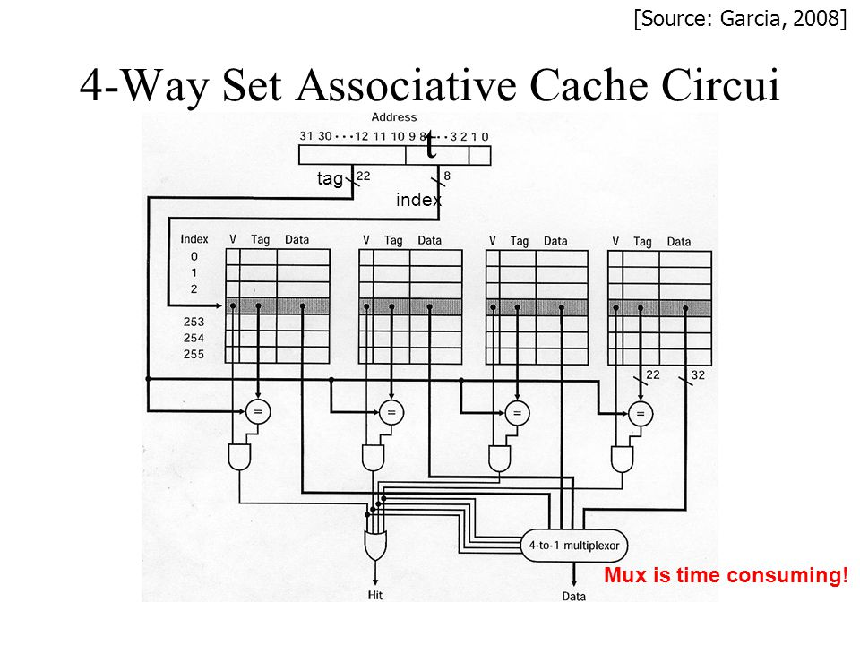 4-Way Set Associative Cache Circuit