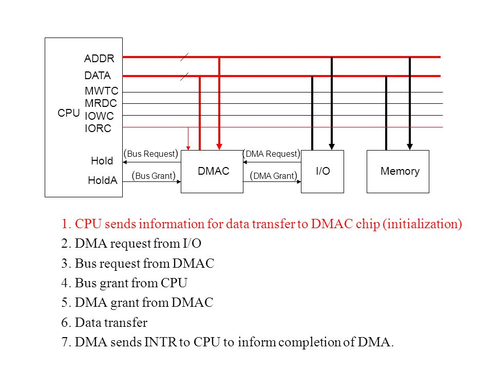 7. DMA sends INTR to CPU to inform completion of DMA.