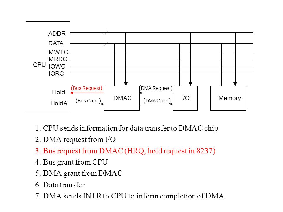 1. CPU sends information for data transfer to DMAC chip
