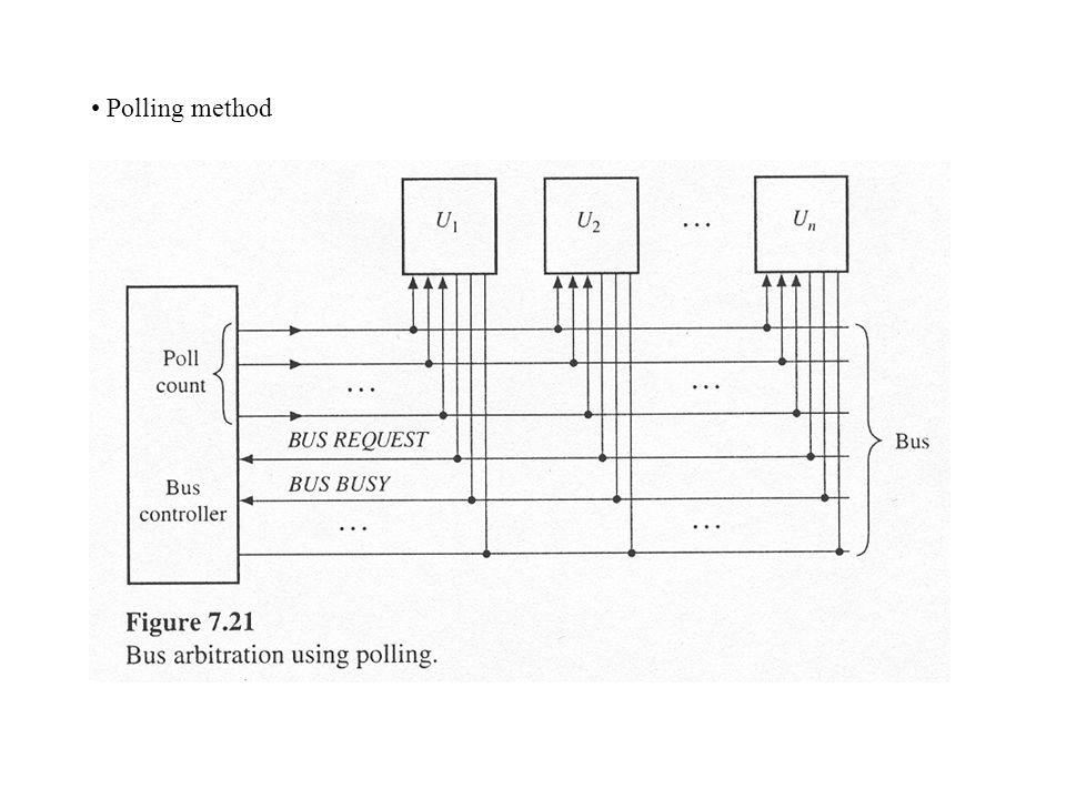 • Polling method