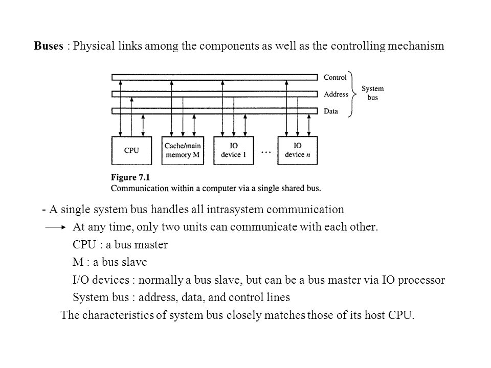 Buses : Physical links among the components as well as the controlling mechanism