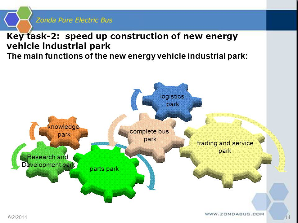 Key task-2: speed up construction of new energy vehicle industrial park The main functions of the new energy vehicle industrial park: