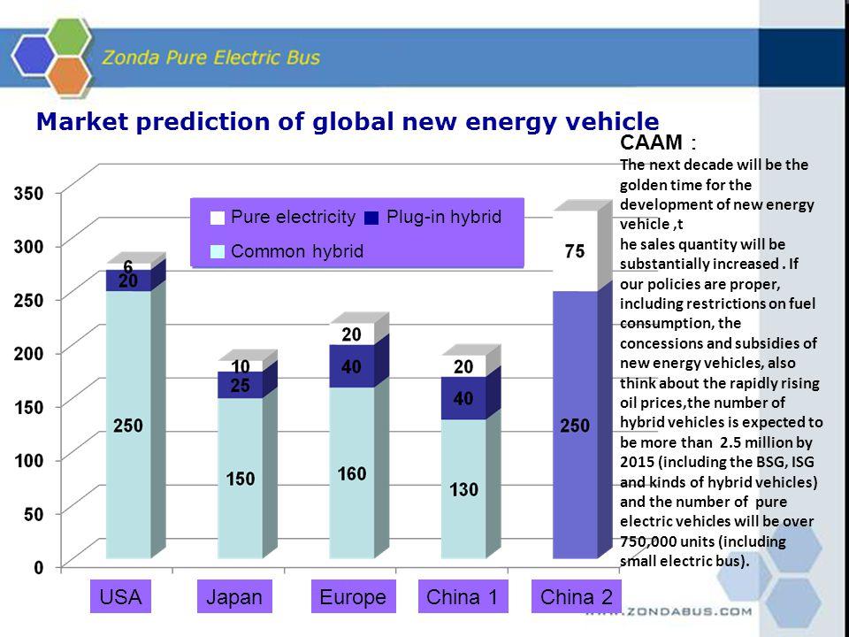 Market prediction of global new energy vehicle