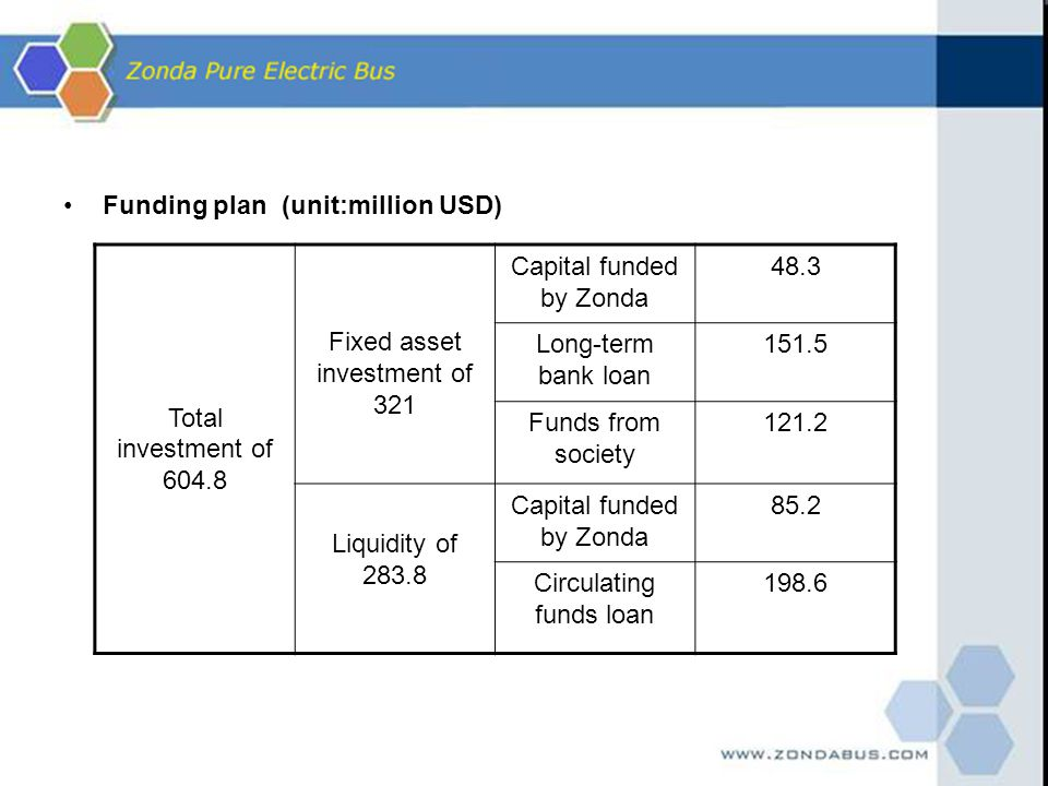 Funding plan (unit:million USD) Total investment of 604.8
