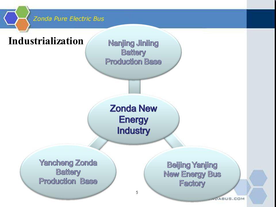 Industrialization 5