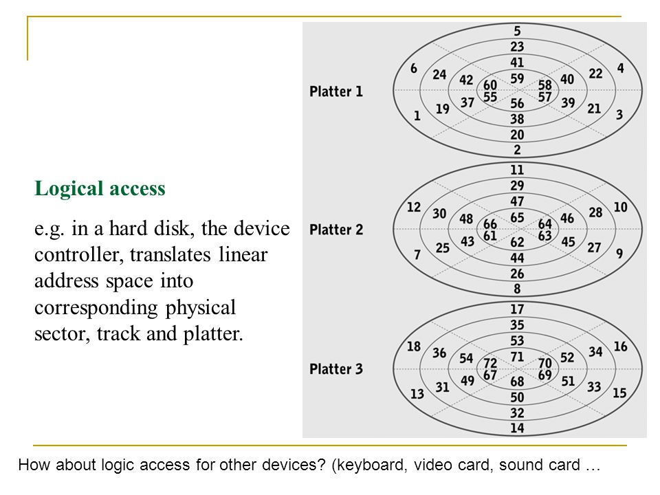 Logical access e.g. in a hard disk, the device controller, translates linear address space into corresponding physical sector, track and platter.