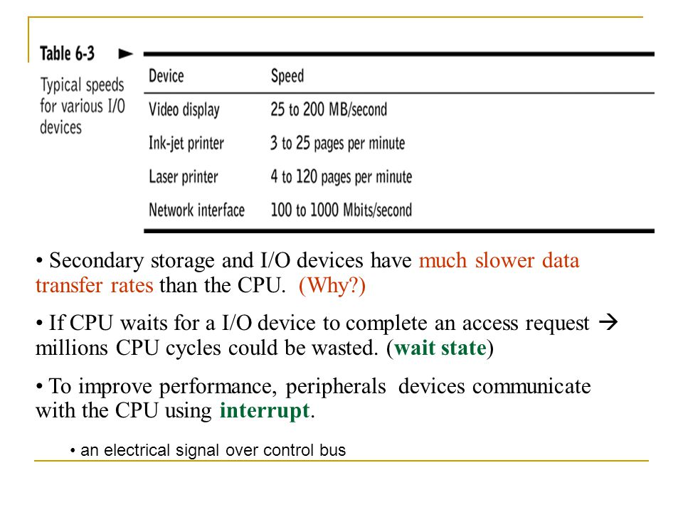 Secondary storage and I/O devices have much slower data transfer rates than the CPU. (Why )