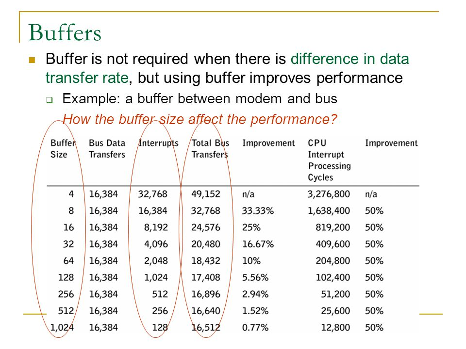 Buffers Buffer is not required when there is difference in data transfer rate, but using buffer improves performance.