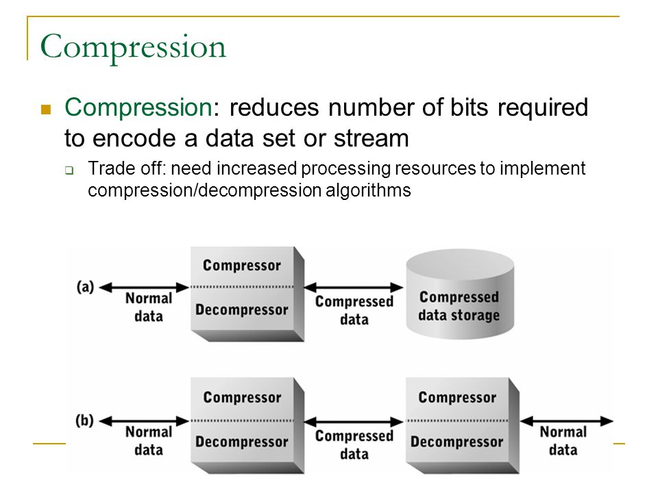 Compression Compression: reduces number of bits required to encode a data set or stream.